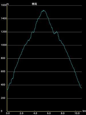 s-ytlog_chart2.jpg